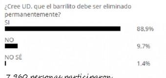 88.9%  de la población dice que el barrilito debe ser eliminado definitivamente…