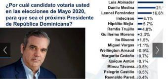 Luis Abinader le pasaría el rolo a cualquier candidato del PLD, según encuesta ABC Marketing