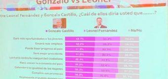 ¿Empate técnico? Gonzalo Castillo aventaja 45.6% a Leonel Fernández con 44.5%